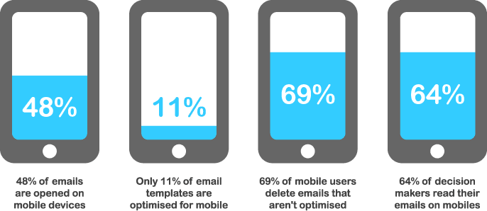 mobile-optimised-email-template-stats